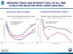 improved track and intensity skill at all time levels for selected wpac cases 2005 2007