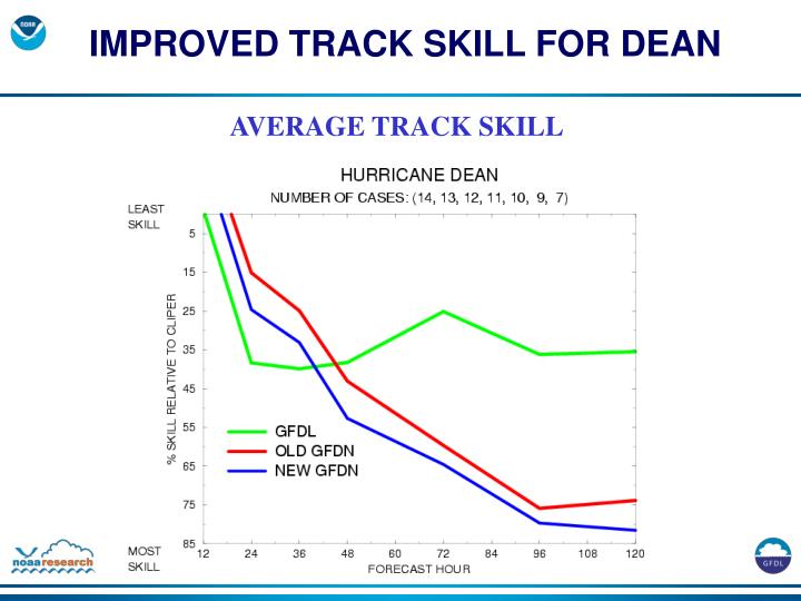 IMPROVED TRACK SKILL FOR DEAN