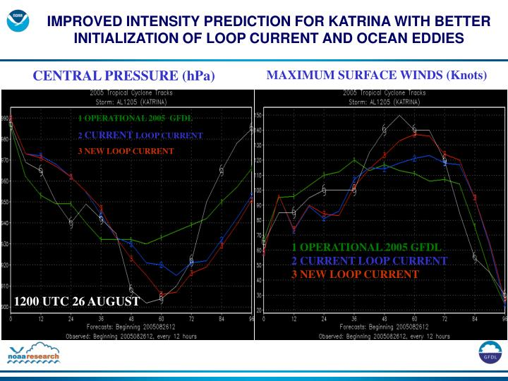 IMPROVED INTENSITY PREDICTION FOR KATRINA WITH BETTER INITIALIZATION OF LOOP CURRENT AND OCEAN EDDIES
