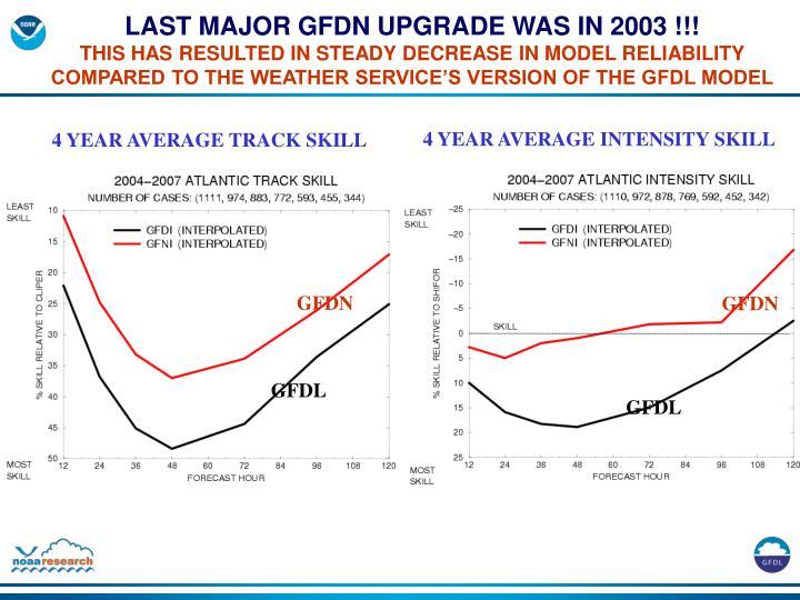 LAST MAJOR GFDN UPGRADE WAS IN 2003 !!!