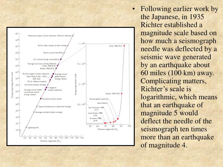 Following earlier work by the Japanese, in 1935 Richter established a magnitude scale based on how much a seismograph needle was deflected by a seismic wave generated by an earthquake about 60 miles (100 km) away.  Complicating matters, Richter's scale is logarithmic, which means that an earthquake of magnitude 5 would deflect the needle of the seismograph ten times more than an earthquake of magnitude 4.