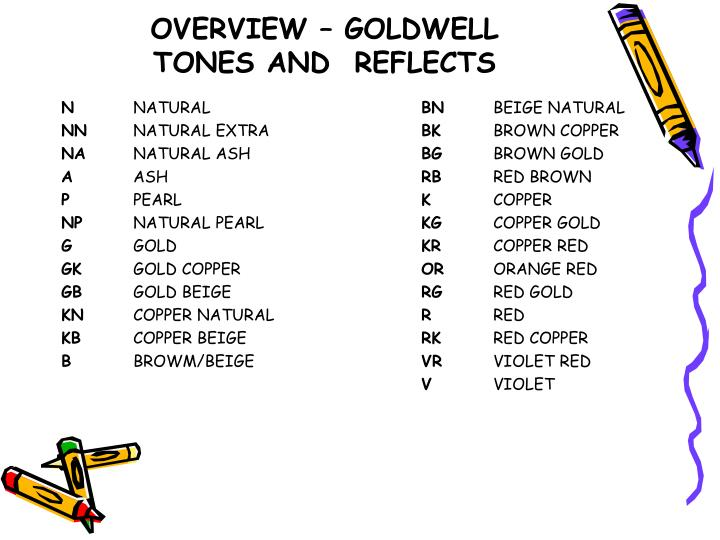 OVERVIEW – GOLDWELL