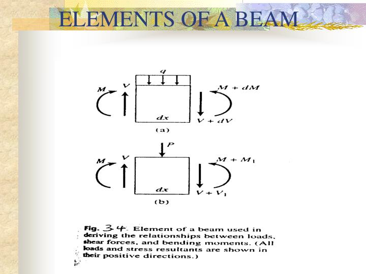 ELEMENTS OF A BEAM