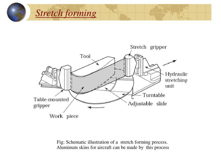Stretch Forming Process