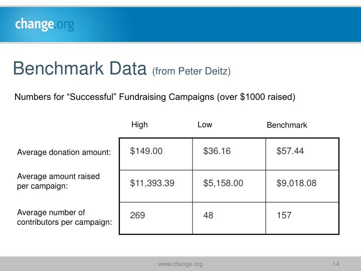 Benchmark Data