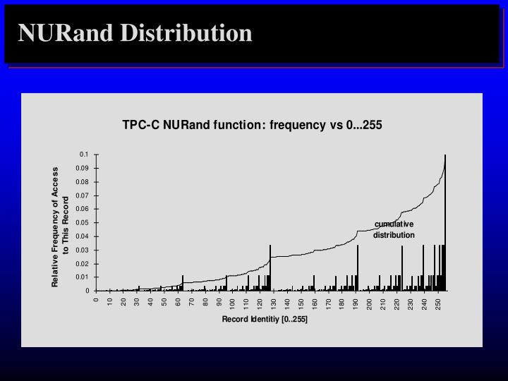 NURand Distribution