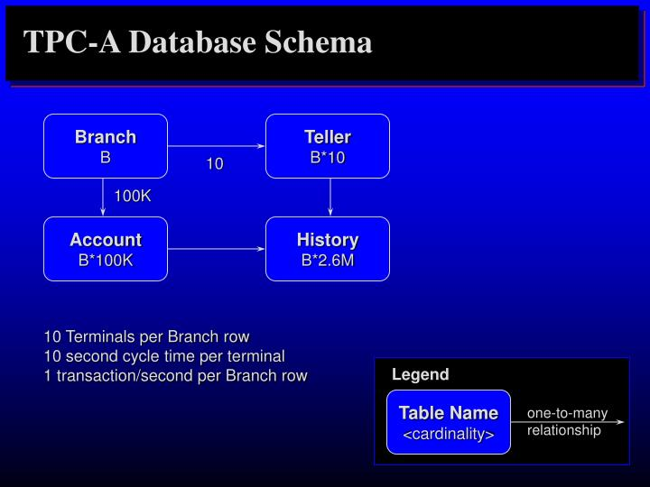 TPC-A Database Schema