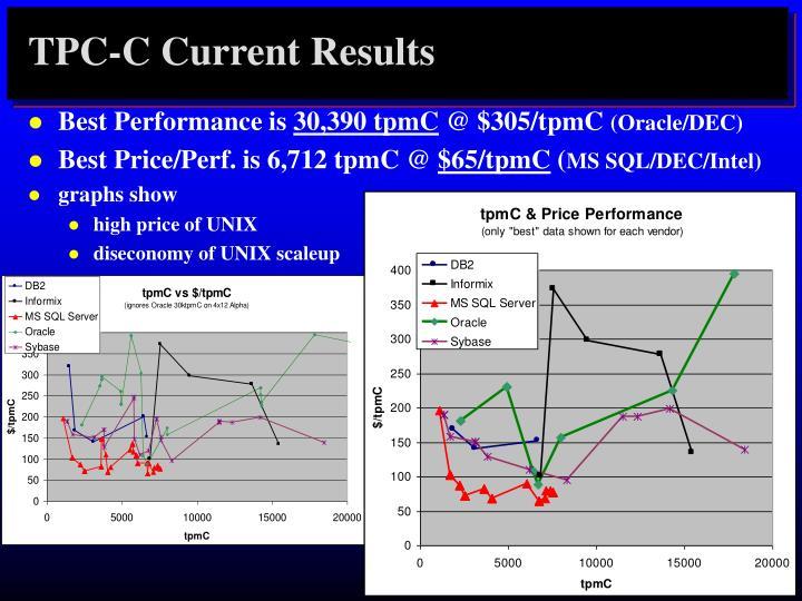 TPC-C Current Results