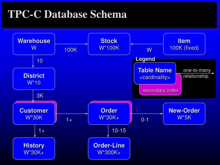 TPC-C Database Schema