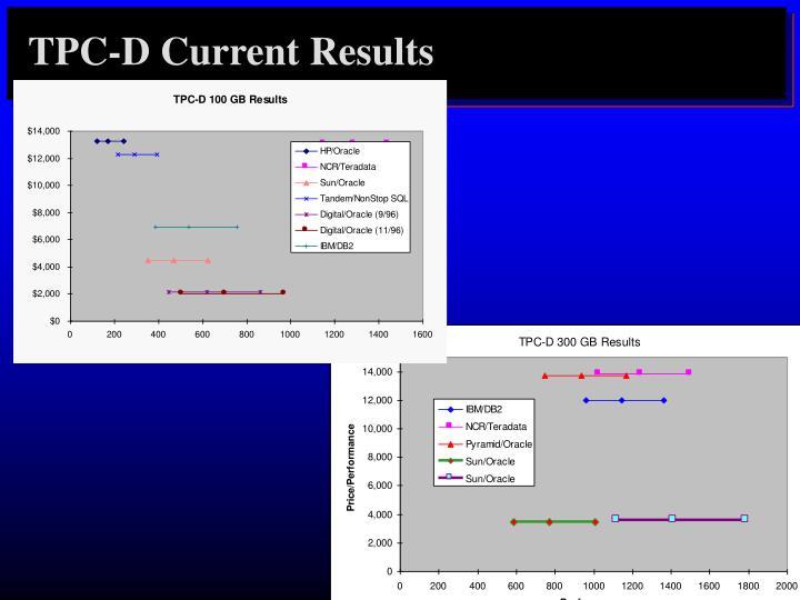 TPC-D Current Results