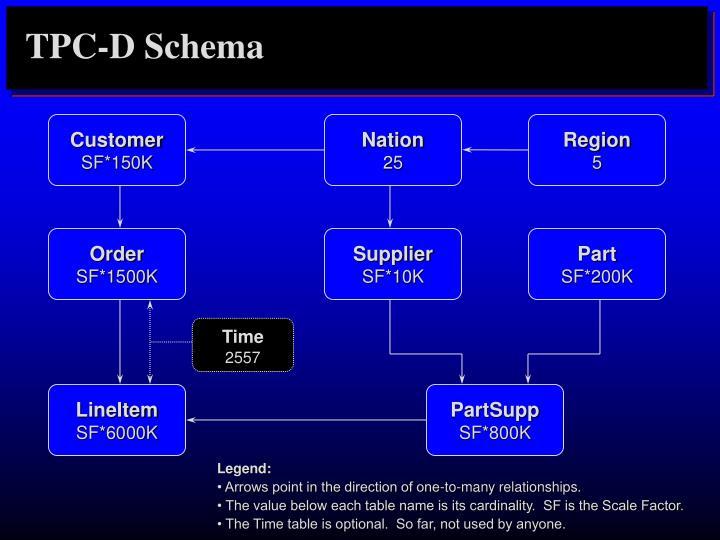 TPC-D Schema