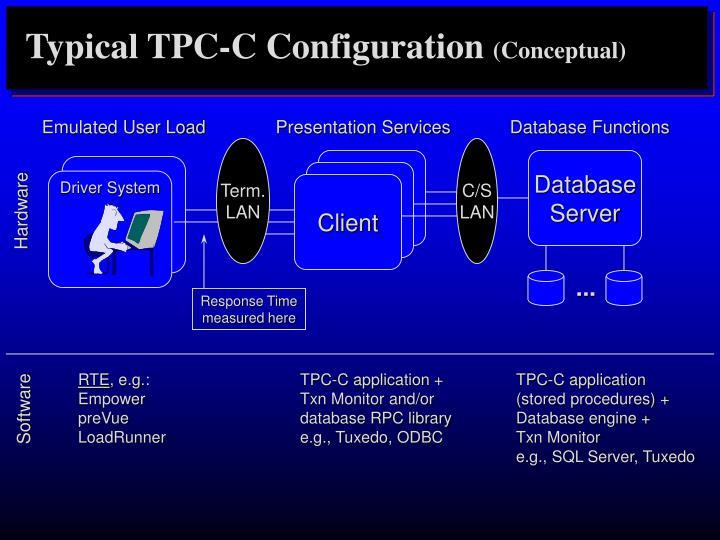Typical TPC-C Configuration