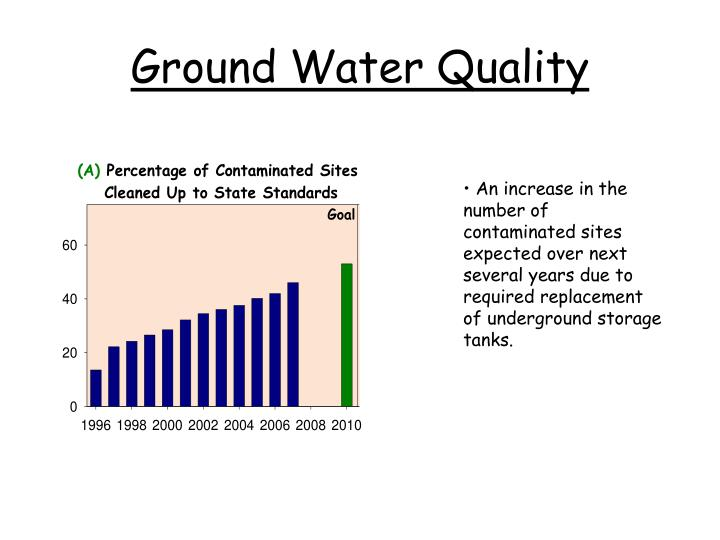Ground Water Quality