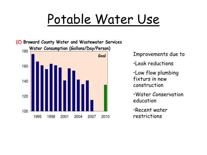 Potable Water Use
