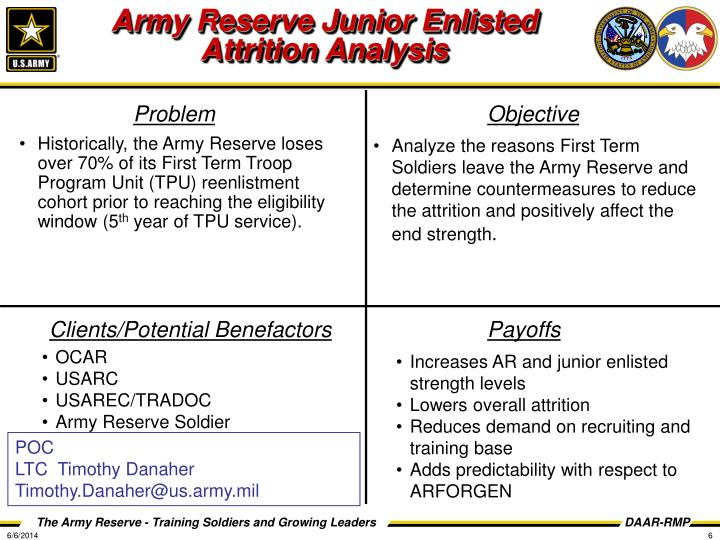 Army Reserve Junior Enlisted