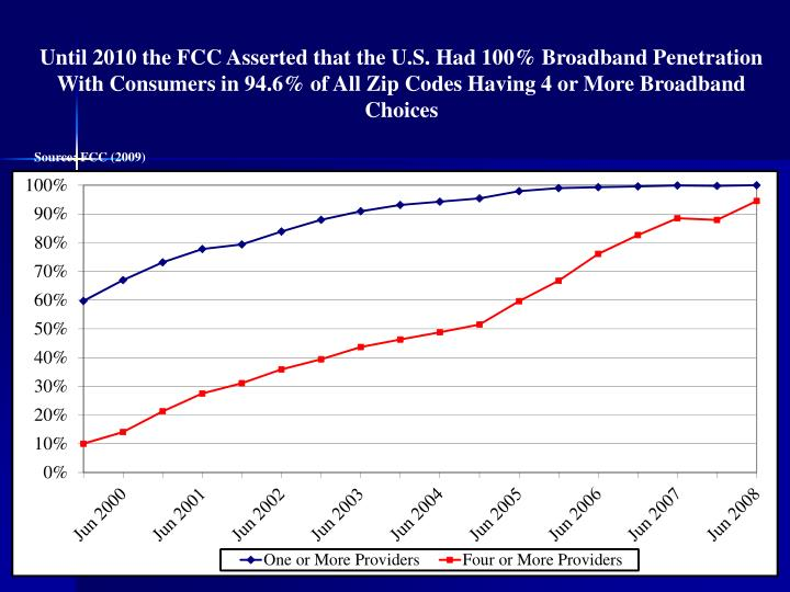 Until 2010 the FCC Asserted that the U.S. Had 100% Broadband Penetration With Consumers in 94.6% of All Zip Codes Having 4 or More Broadband Choices
