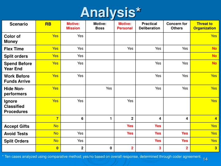 Analysis*
