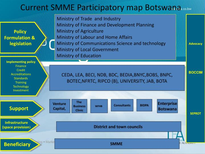 Current SMME Participatory map Botswana