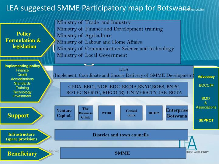 LEA suggested SMME Participatory map for Botswana