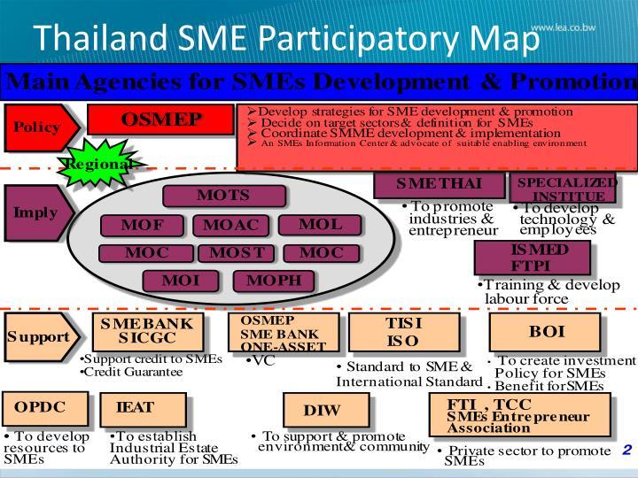 Thailand SME Participatory Map