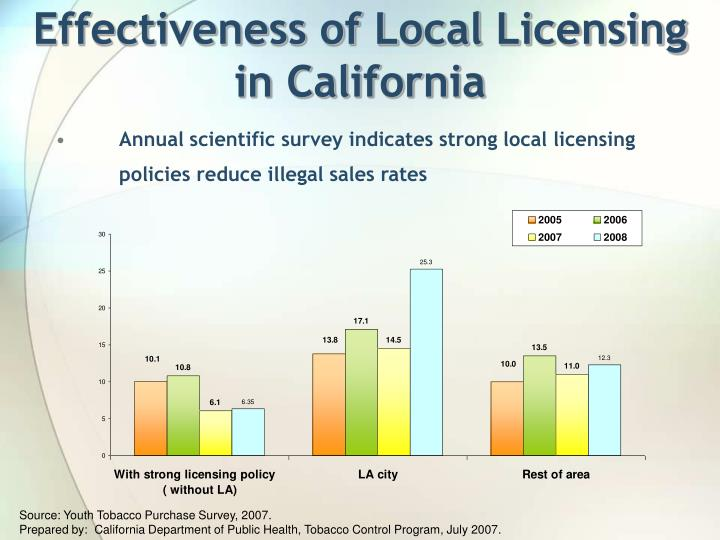 Effectiveness of Local Licensing in California