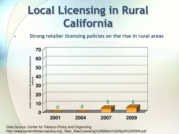 Local Licensing in Rural California