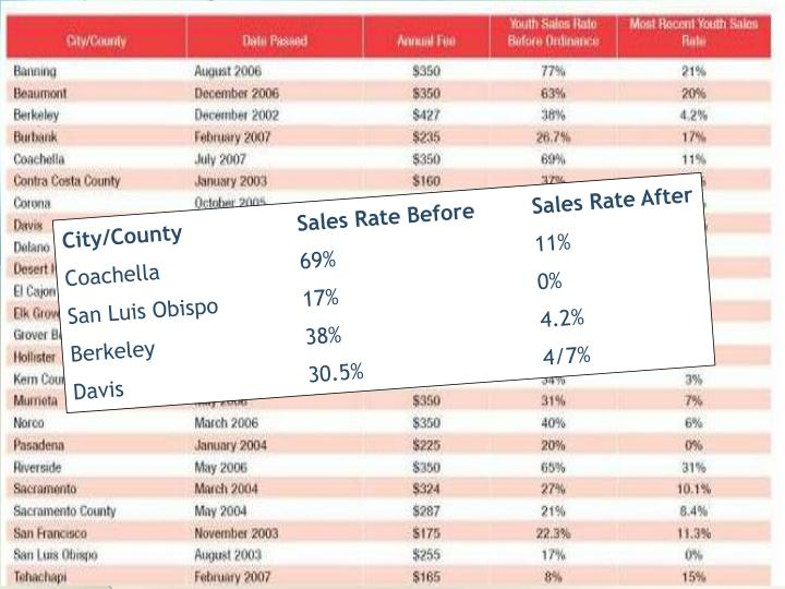 City/CountySales Rate BeforeSales Rate After
