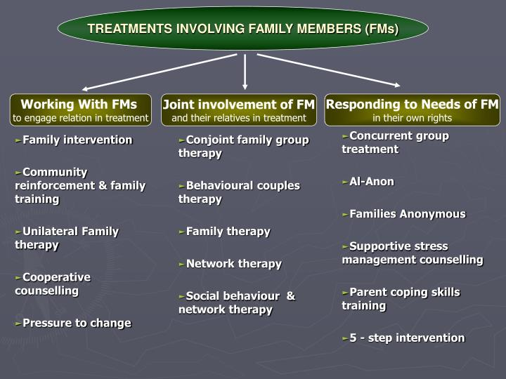 TREATMENTS INVOLVING FAMILY MEMBERS (FMs)
