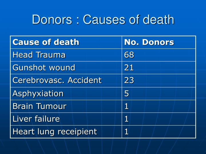 Donors : Causes of death