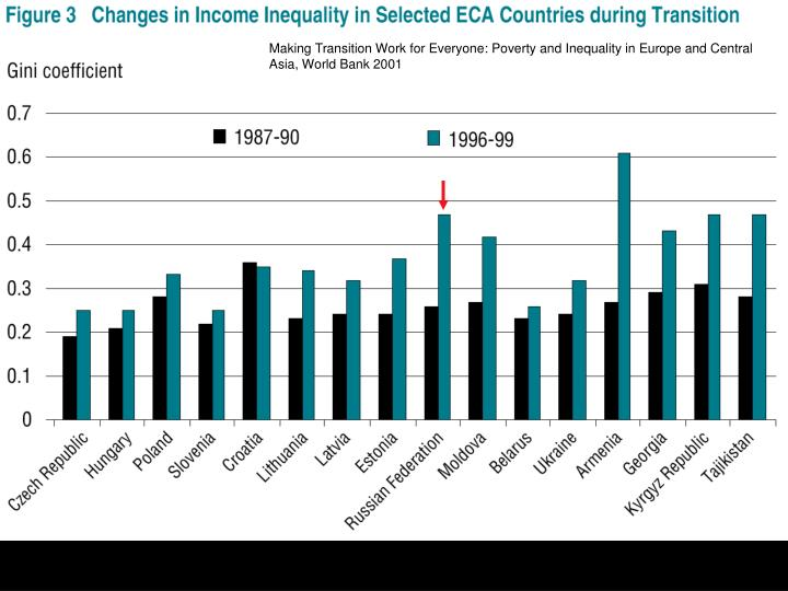 Making Transition Work for Everyone: Poverty and Inequality in Europe and Central Asia, World Bank 2001