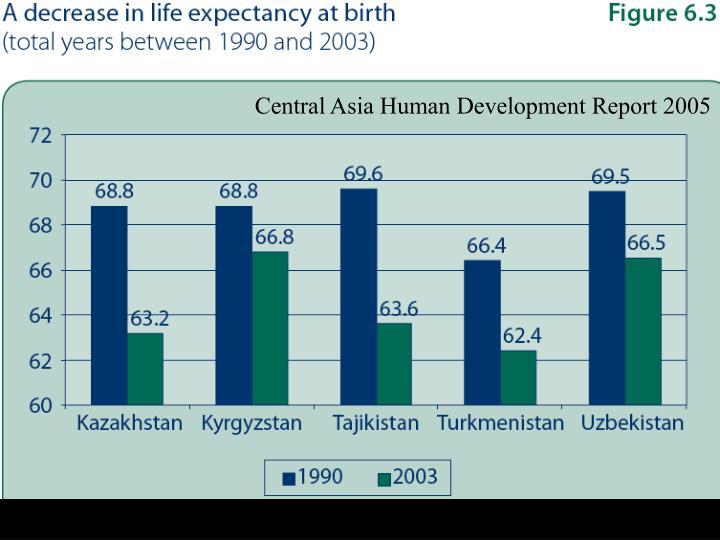 Central Asia Human Development Report 2005