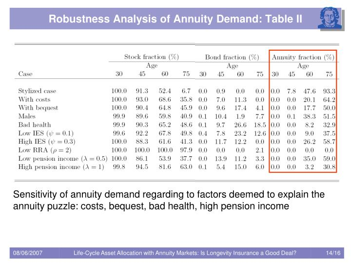 Sensitivity of annuity demand regarding to factors deemed to explain the annuity puzzle: costs, bequest, bad health, high pension income