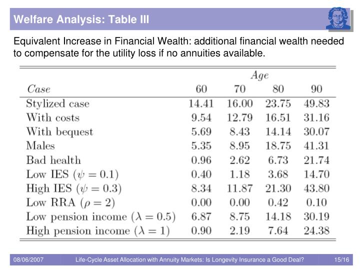 Welfare Analysis: Table III