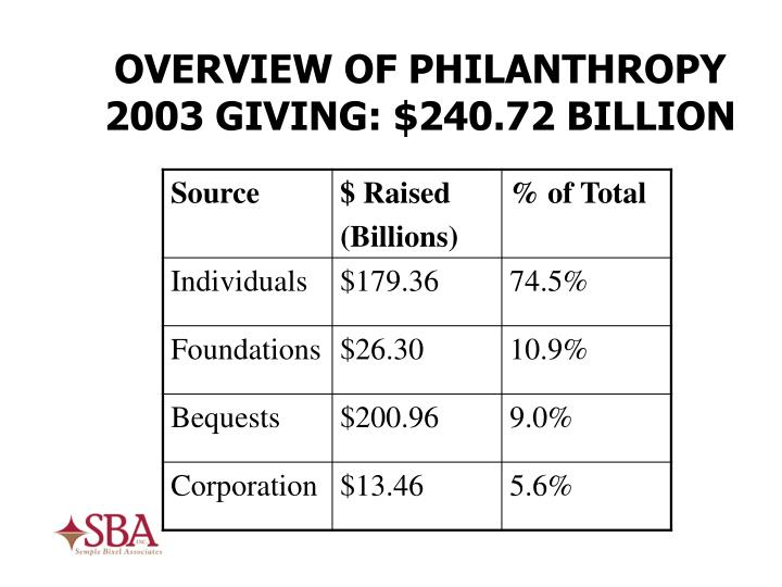 OVERVIEW OF PHILANTHROPY