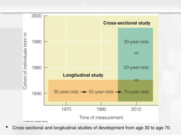 Cross-sectional and longitudinal studies of development from age 30 to age 70.