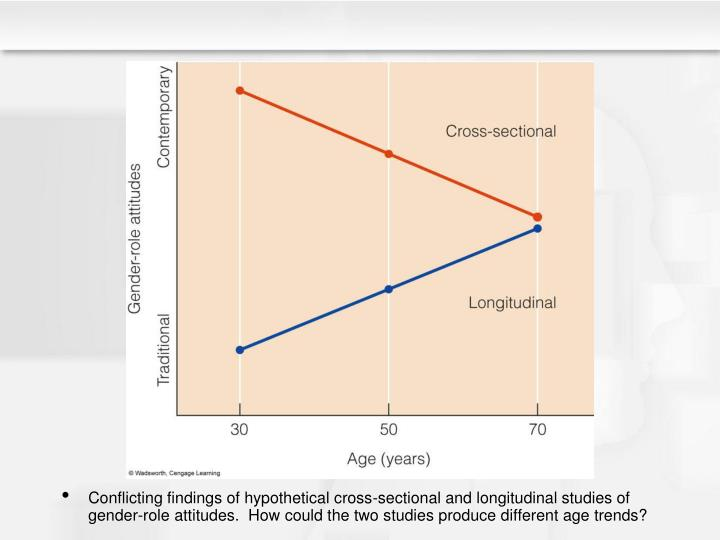 Conflicting findings of hypothetical cross-sectional and longitudinal studies of gender-role attitudes.  How could the two studies produce different age trends?