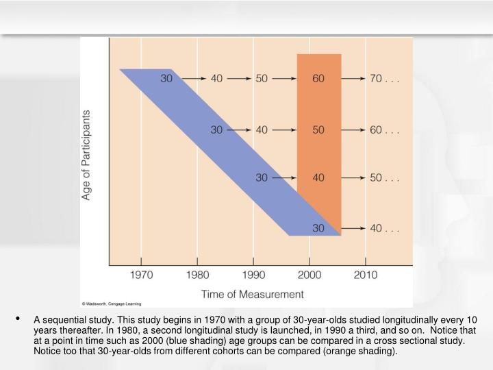 A sequential study. This study begins in 1970 with a group of 30-year-olds studied longitudinally every 10 years thereafter. In 1980, a second longitudinal study is launched, in 1990 a third, and so on.  Notice that at a point in time such as 2000 (blue shading) age groups can be compared in a cross sectional study. Notice too that 30-year-olds from different cohorts can be compared (orange shading).
