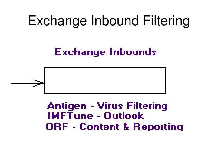 Exchange Inbound Filtering