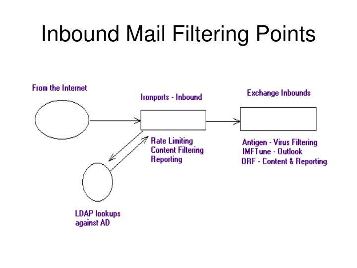 Inbound Mail Filtering Points