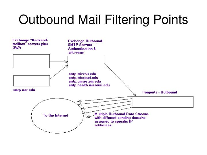 Outbound Mail Filtering Points