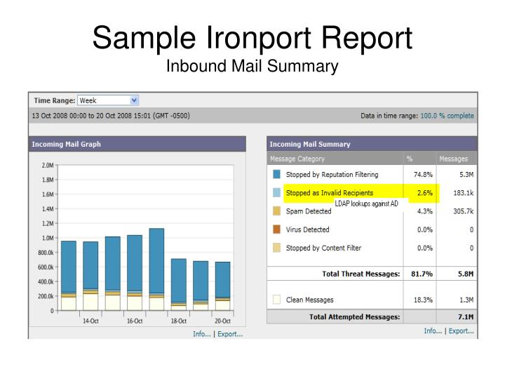 Sample Ironport Report