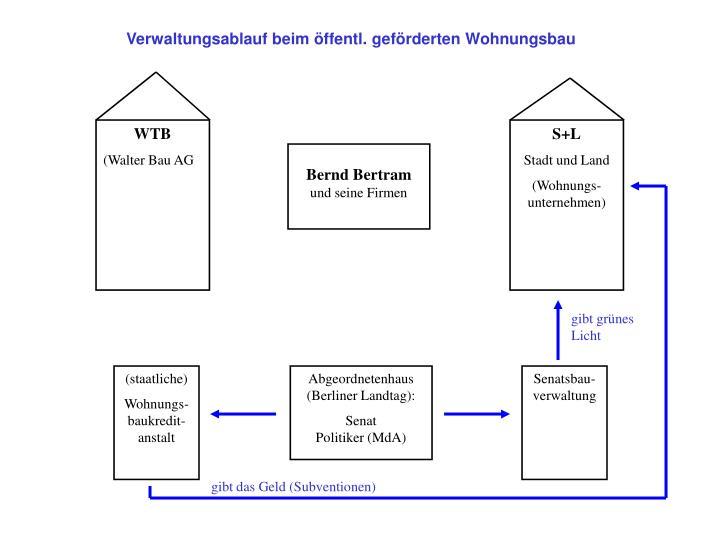 Verwaltungsablauf beim öffentl. geförderten Wohnungsbau