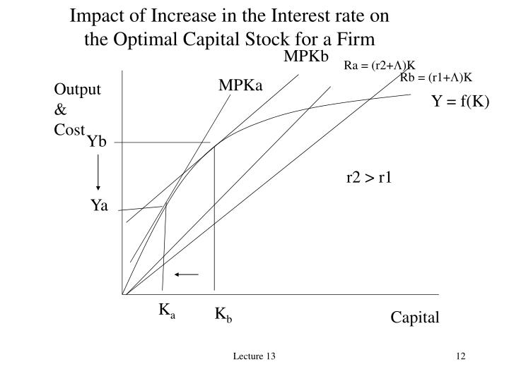 Impact of Increase in the Interest rate on
