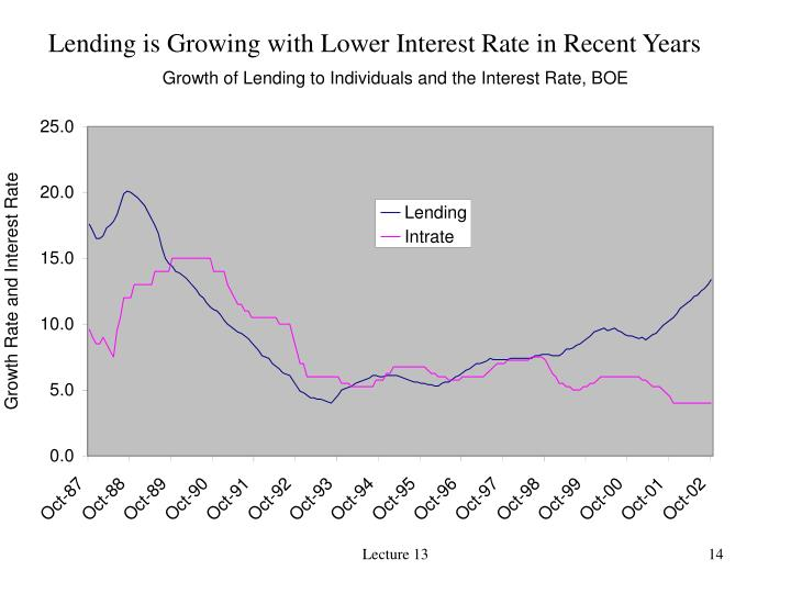 Lending is Growing with Lower Interest Rate in Recent Years