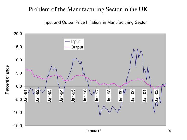 Problem of the Manufacturing Sector in the UK