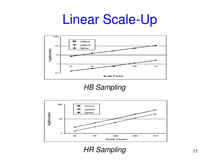 Linear Scale-Up