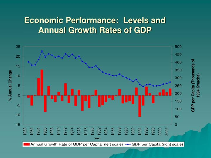 Economic Performance:  Levels and Annual Growth Rates of GDP