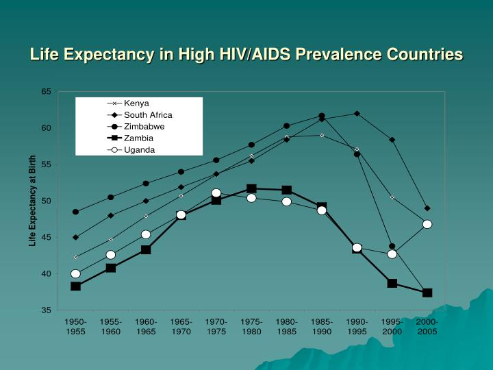 Life Expectancy in High HIV/AIDS Prevalence Countries