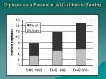 orphans as a percent of all children in zambia
