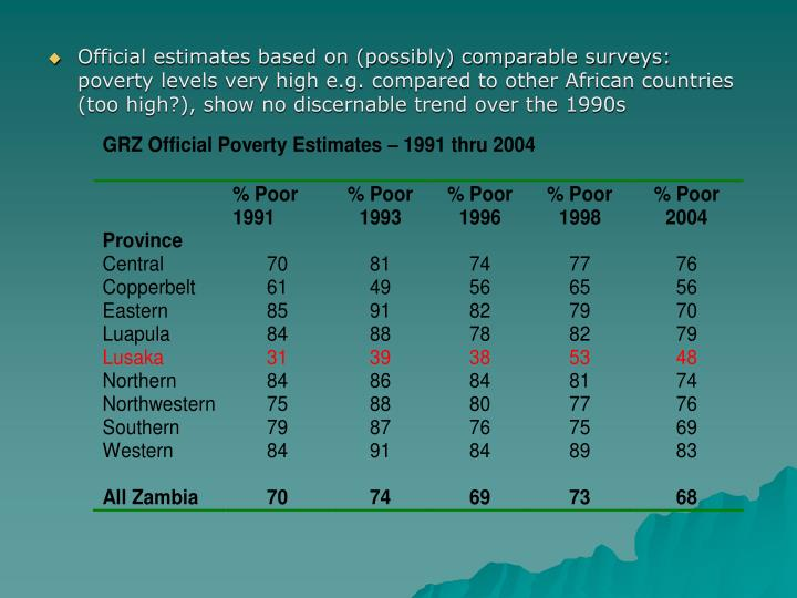 Official estimates based on (possibly) comparable surveys:  poverty levels very high e.g. compared to other African countries (too high?), show no discernable trend over the 1990s